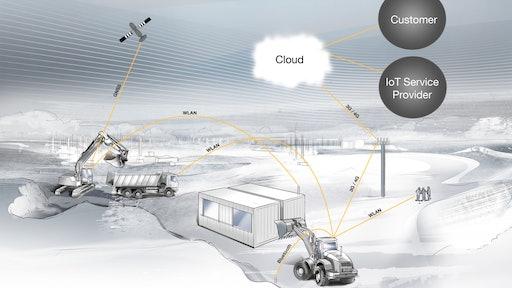 Telematics Create Smarter Machines | OEM Off-Highway