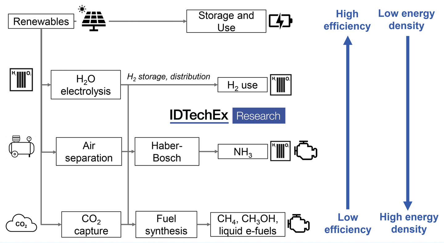 Process overview for e-fuel production.